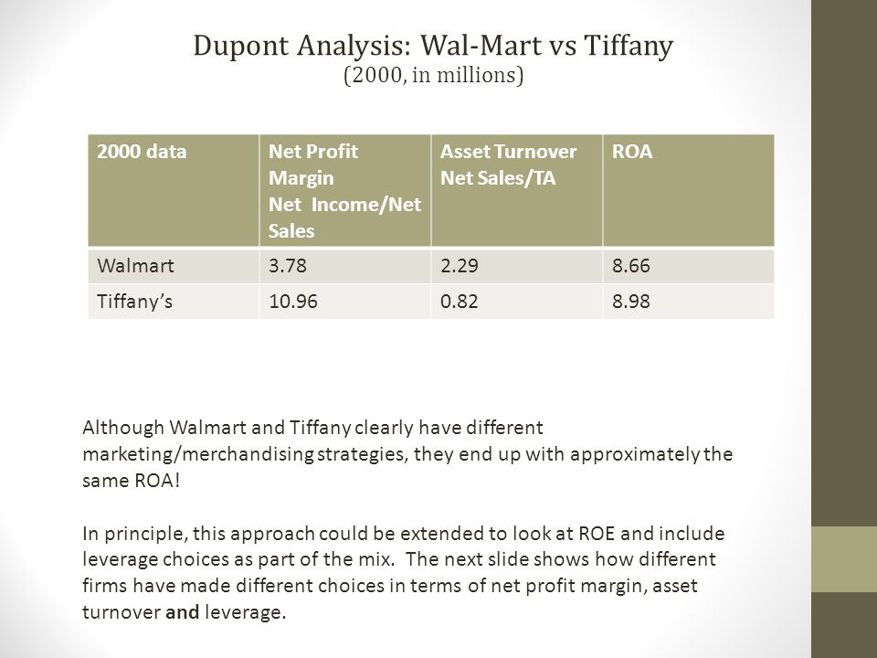 2000 dataNet Profit Margin Net Income/Net Sales Asset Turnover Net Sales/TA ROA Walmart3.782.298.66 Tiffany's10.960.828.98 Dupont Analysis: Wal-Mart vs Tiffany (2000, in millions) Although Walmart and Tiffany clearly have different marketing/merchandising strategies, they end up with approximately the same ROA.