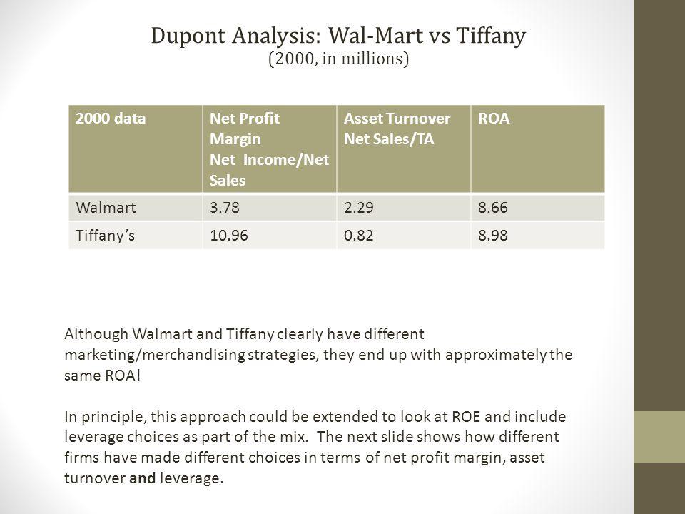 2000 dataNet Profit Margin Net Income/Net Sales Asset Turnover Net Sales/TA ROA Walmart3.782.298.66 Tiffany's10.960.828.98 Dupont Analysis: Wal-Mart v