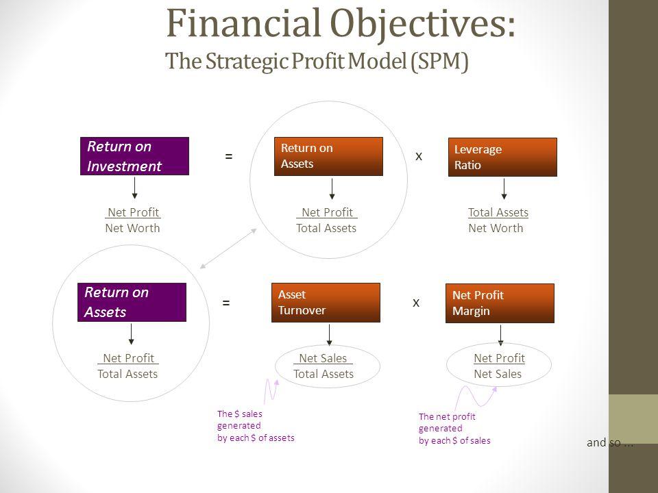 Financial Objectives: The Strategic Profit Model (SPM) Return on Investment Leverage Ratio Return on Assets = x Net Profit Net Worth Net Profit Total Assets Net Worth Return on Assets = Net Profit Total Assets and so...