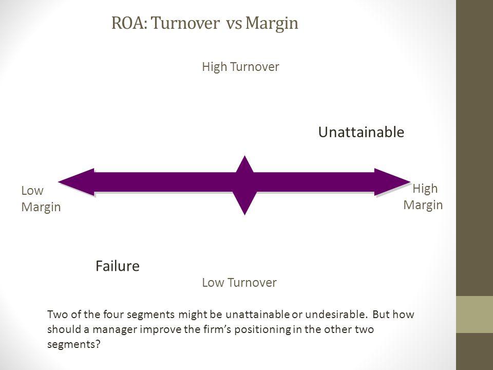LowMargin High HighMargin Low Turnover High Turnover Failure ROA: Turnover vs Margin Unattainable Unattainable Two of the four segments might be unatt