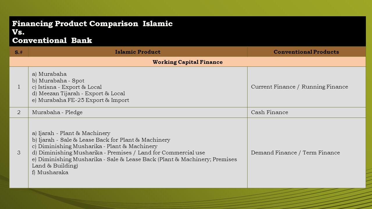 Financing Product Comparison Islamic Vs.