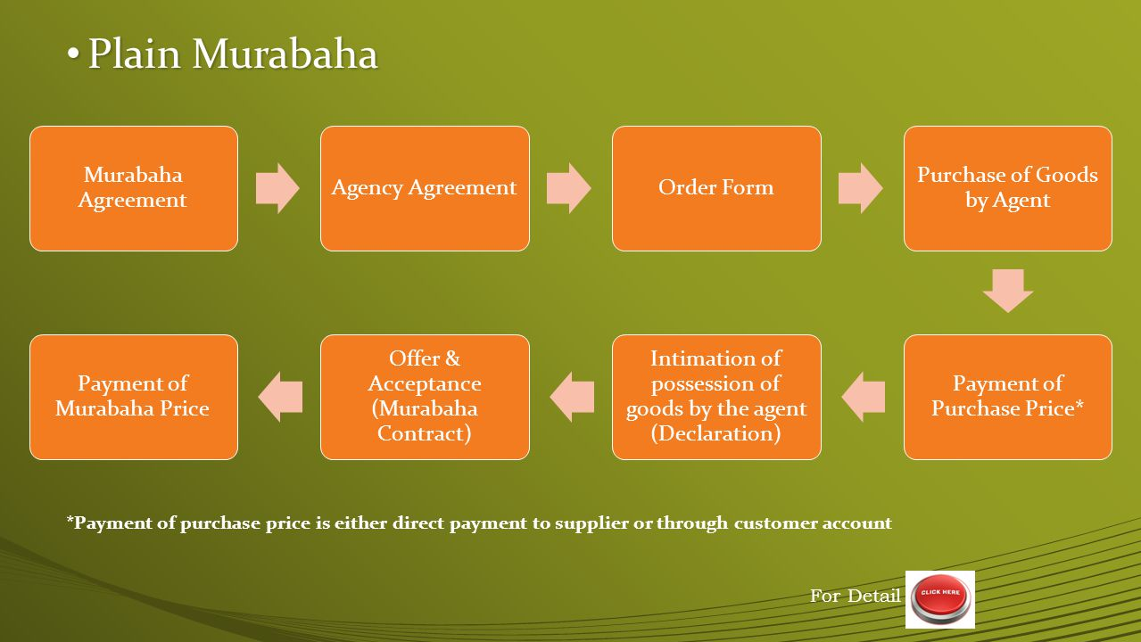 Advance Payment Murabaha Advance Payment Murabaha Murabaha Agreement Agency Agreement Order Form Payment of Purchase Price* Purchase of Goods by Agent Intimation of possession of goods by the agent (Declaration) Offer & Acceptance (Murabaha Contract) Payment of Murabaha Price *Payment of purchase price is either direct payment to supplier or through customer account