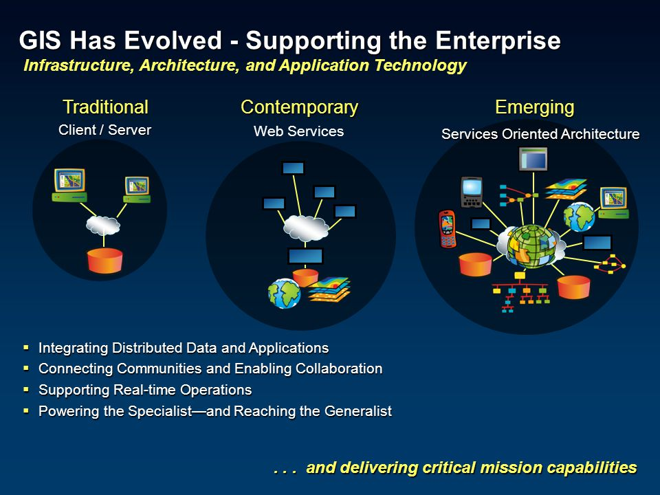 ... and delivering critical mission capabilities TraditionalContemporary Client / Server Emerging GIS Has Evolved - Supporting the Enterprise GIS Has
