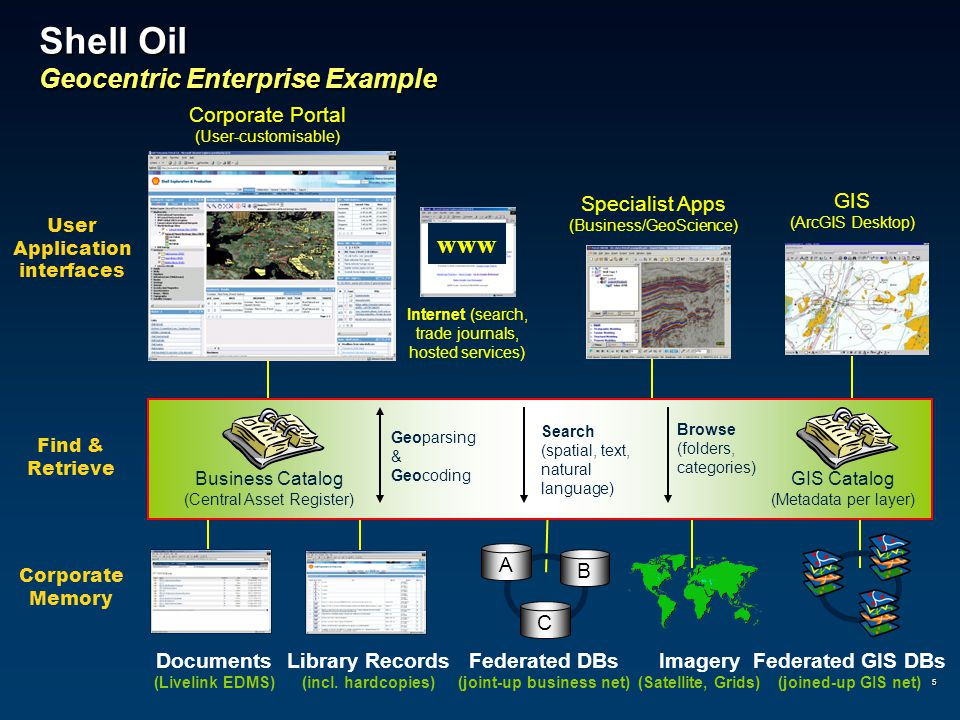 5 Shell Oil Geocentric Enterprise Example Find & Retrieve User Application interfaces Corporate Memory Documents (Livelink EDMS) Library Records (incl.