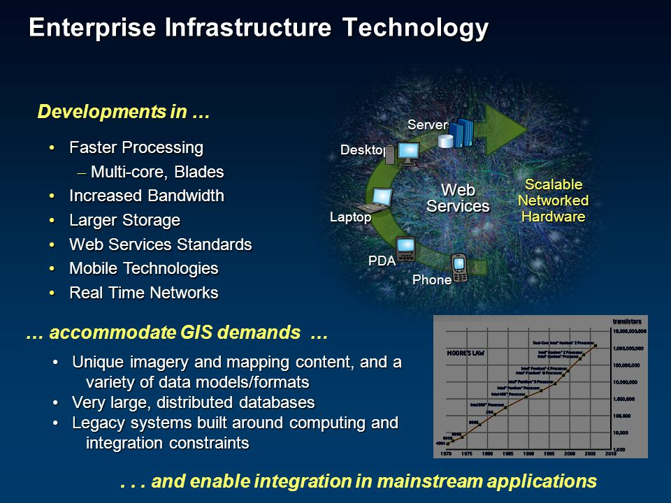 Enterprise Infrastructure Technology ScalableNetworkedHardware Laptop Desktop PDA Servers Phone WebServices...