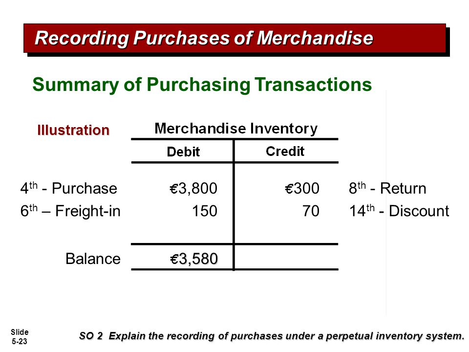 Slide 5-23 € 3,800 8 th - Return € 300 Balance 4 th - Purchase 3,580 € 3,580 7014 th - Discount Recording Purchases of Merchandise Summary of Purchasi