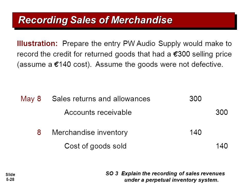 Slide 5-28 Illustration: Prepare the entry PW Audio Supply would make to record the credit for returned goods that had a € 300 selling price (assume a