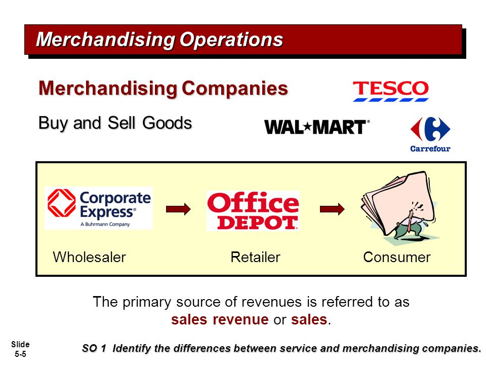 Slide 5-5 Merchandising Operations SO 1 Identify the differences between service and merchandising companies. Merchandising Companies Buy and Sell Goo