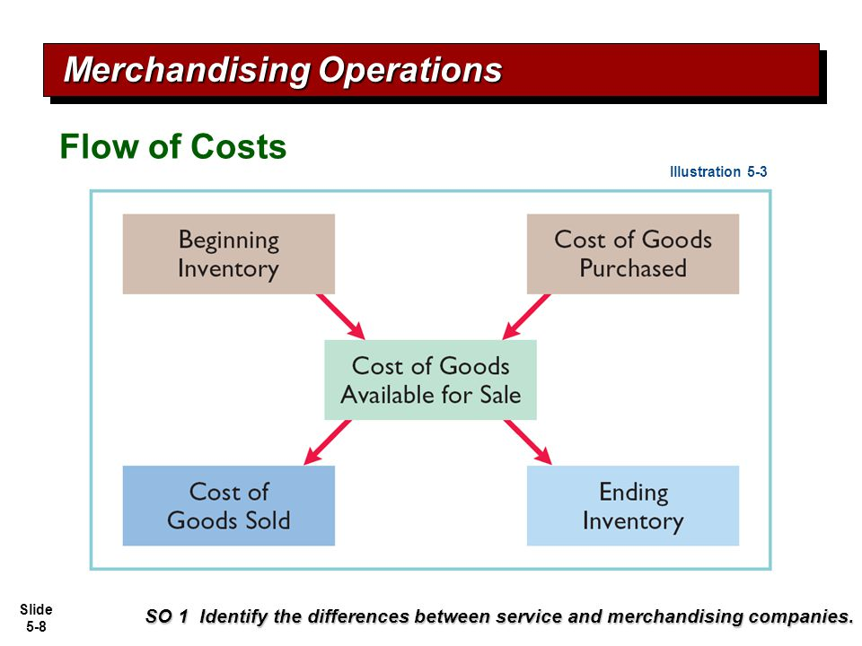 Slide 5-8 SO 1 Identify the differences between service and merchandising companies. Merchandising Operations Flow of Costs Illustration 5-3