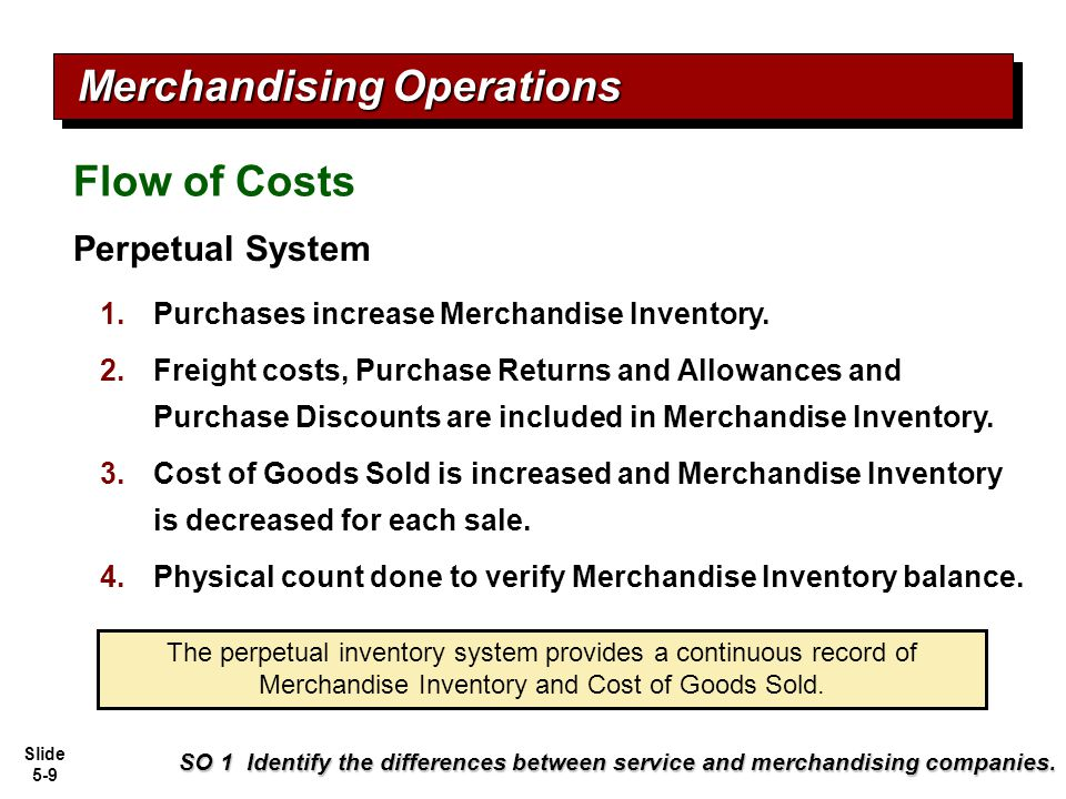 Slide 5-9 Perpetual System 1.Purchases increase Merchandise Inventory. 2.Freight costs, Purchase Returns and Allowances and Purchase Discounts are inc