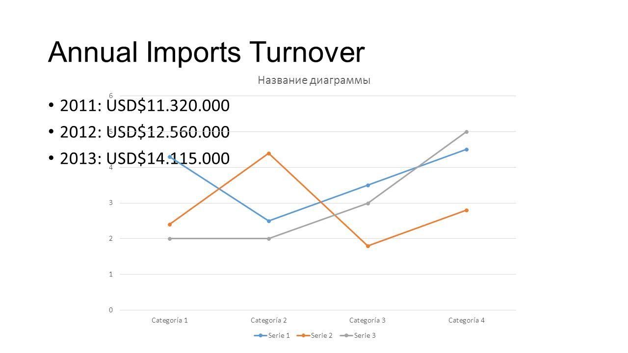 Annual Imports Turnover 2011: USD$11.320.000 2012: USD$12.560.000 2013: USD$14.115.000