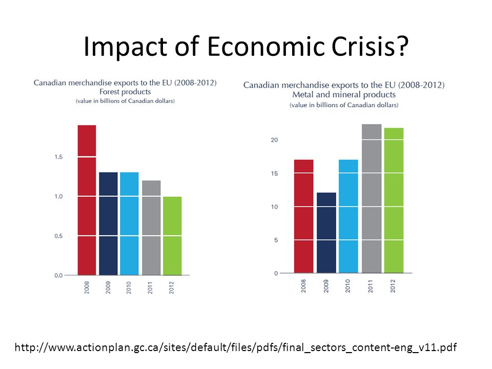 Impact of Economic Crisis.