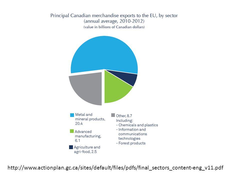 http://www.actionplan.gc.ca/sites/default/files/pdfs/final_sectors_content-eng_v11.pdf