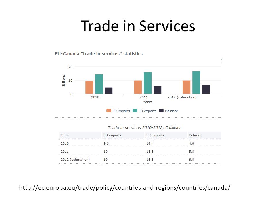Trade in Services http://ec.europa.eu/trade/policy/countries-and-regions/countries/canada/