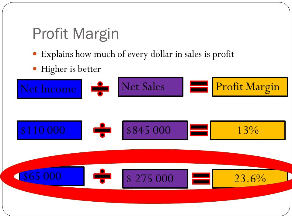 Profit Margin Explains how much of every dollar in sales is profit Higher is better Net Income $110 000 $65 000 Profit MarginNet Sales $ 275 000 $845