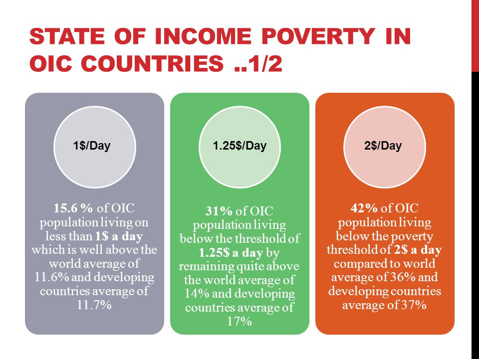 STATE OF INCOME POVERTY IN OIC COUNTRIES..1/2 15.6 % of OIC population living on less than 1$ a day which is well above the world average of 11.6% and developing countries average of 11.7% 31% of OIC population living below the threshold of 1.25$ a day by remaining quite above the world average of 14% and developing countries average of 17% 42% of OIC population living below the poverty threshold of 2$ a day compared to world average of 36% and developing countries average of 37% 1$/Day1.25$/Day2$/Day
