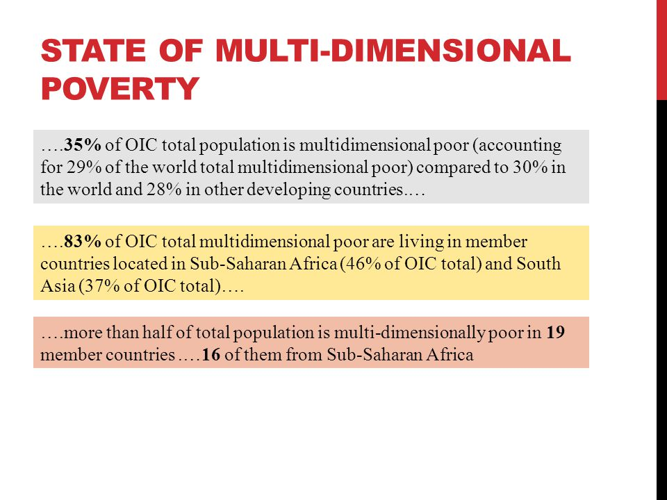 STATE OF MULTI-DIMENSIONAL POVERTY ….35% of OIC total population is multidimensional poor (accounting for 29% of the world total multidimensional poor) compared to 30% in the world and 28% in other developing countries.… ….83% of OIC total multidimensional poor are living in member countries located in Sub-Saharan Africa (46% of OIC total) and South Asia (37% of OIC total)….
