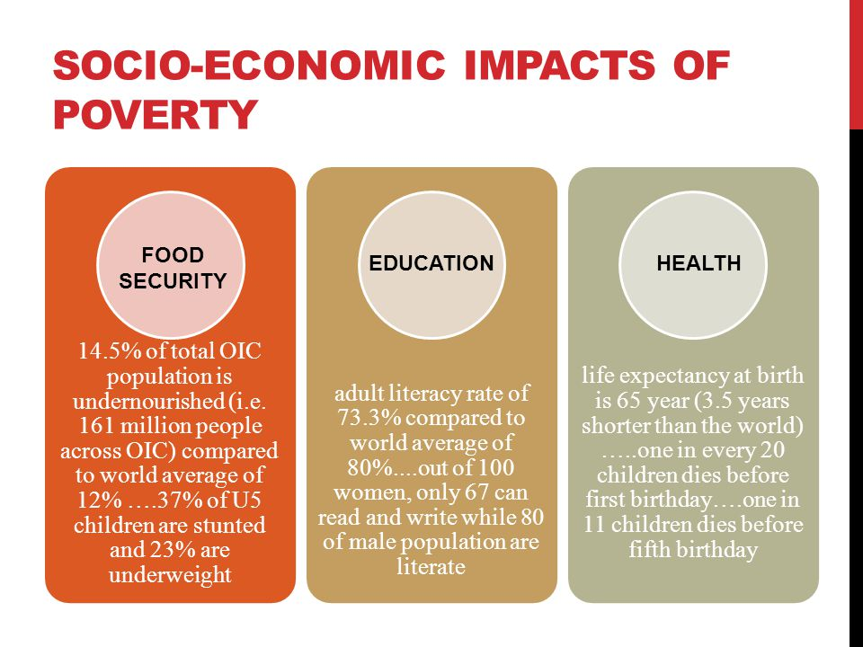 SOCIO-ECONOMIC IMPACTS OF POVERTY 14.5% of total OIC population is undernourished (i.e. 161 million people across OIC) compared to world average of 12