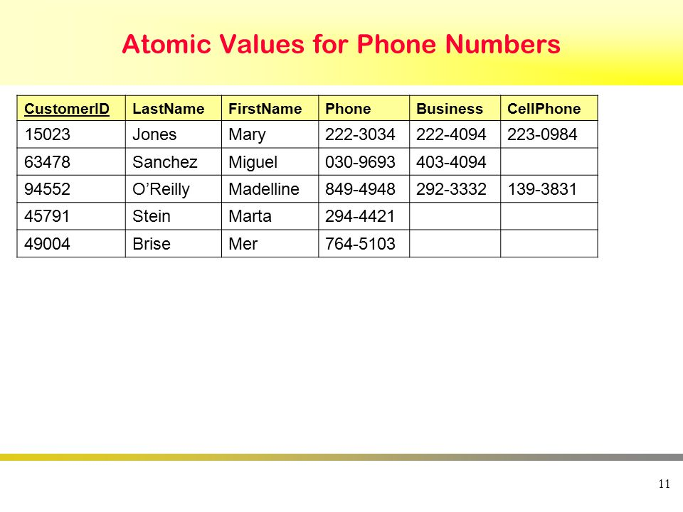 Atomic Values for Phone Numbers CustomerIDLastNameFirstNamePhoneBusinessCellPhone 15023JonesMary222-3034222-4094223-0984 63478SanchezMiguel030-9693403