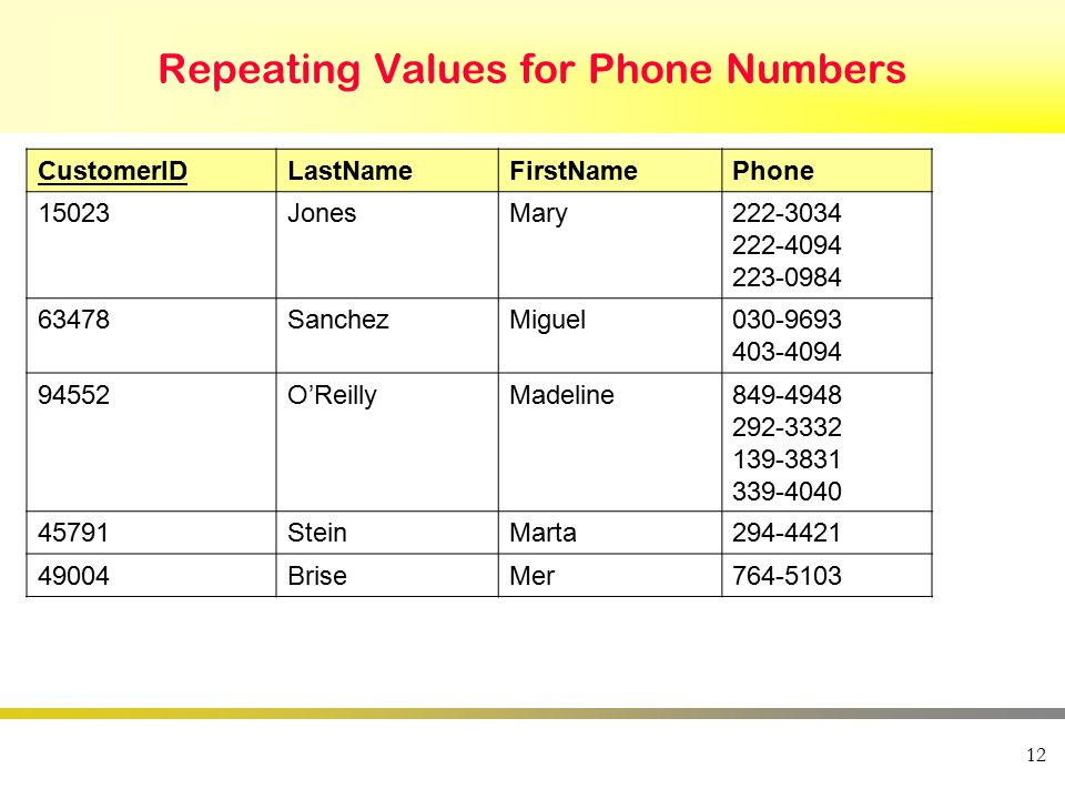 Repeating Values for Phone Numbers CustomerIDLastNameFirstNamePhone 15023JonesMary222-3034 222-4094 223-0984 63478SanchezMiguel030-9693 403-4094 94552O'ReillyMadeline849-4948 292-3332 139-3831 339-4040 45791SteinMarta294-4421 49004BriseMer764-5103 12