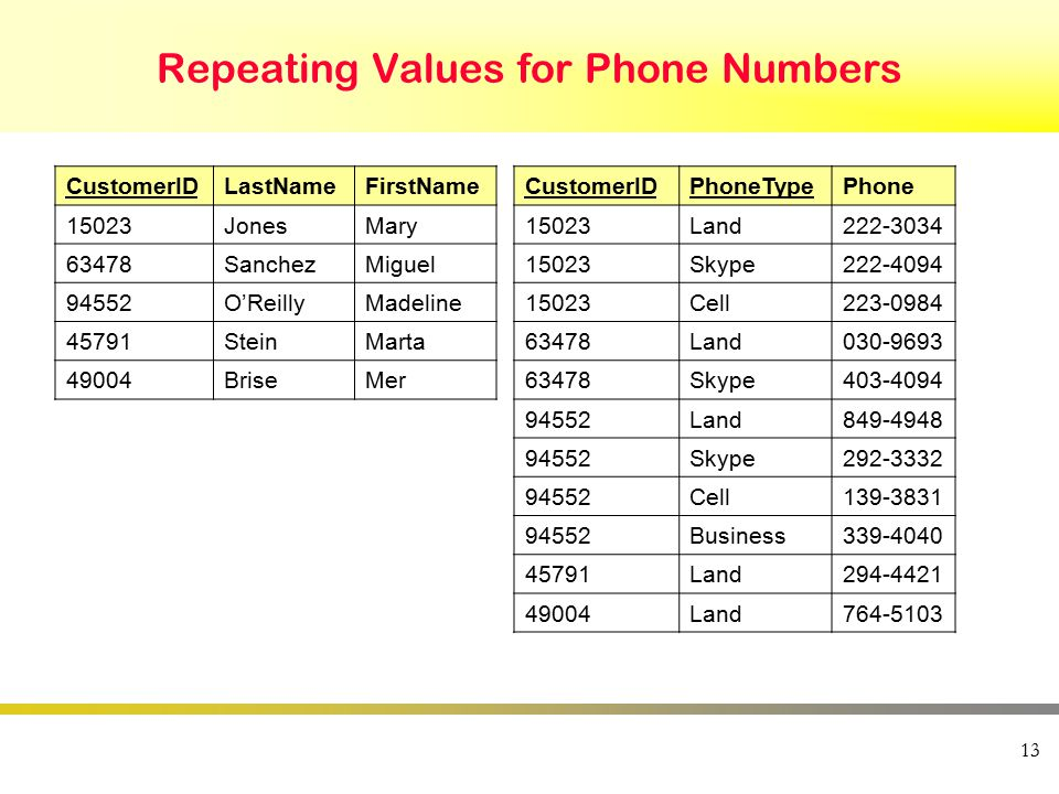 13 Repeating Values for Phone Numbers CustomerIDLastNameFirstName 15023JonesMary 63478SanchezMiguel 94552O'ReillyMadeline 45791SteinMarta 49004BriseMer CustomerIDPhoneTypePhone 15023Land222-3034 15023Skype222-4094 15023Cell223-0984 63478Land030-9693 63478Skype403-4094 94552Land849-4948 94552Skype292-3332 94552Cell139-3831 94552Business339-4040 45791Land294-4421 49004Land764-5103