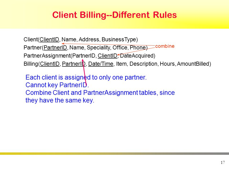 17 Client Billing--Different Rules Client(ClientID, Name, Address, BusinessType) Partner(PartnerID, Name, Speciality, Office, Phone) PartnerAssignment(PartnerID, ClientID, DateAcquired) Billing(ClientID, PartnerID, Date/Time, Item, Description, Hours, AmountBilled) combine Each client is assigned to only one partner.