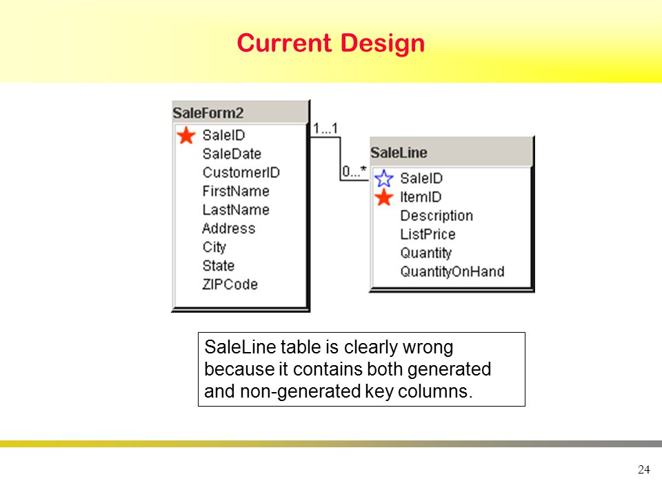 24 Current Design SaleLine table is clearly wrong because it contains both generated and non-generated key columns.