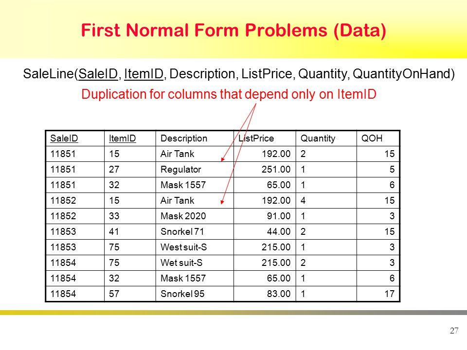 First Normal Form Problems (Data) 27 SaleLine(SaleID, ItemID, Description, ListPrice, Quantity, QuantityOnHand) SaleIDItemIDDescriptionListPriceQuanti