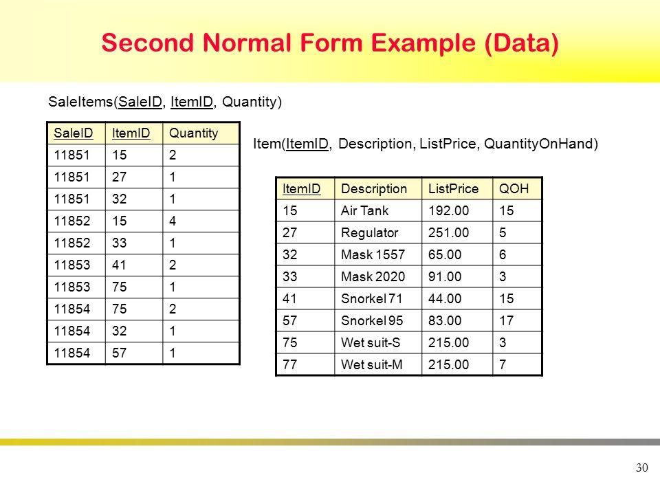 Second Normal Form Example (Data) 30 SaleIDItemIDQuantity 11851152 11851271 11851321 11852154 11852331 11853412 11853751 11854752 11854321 11854571 It