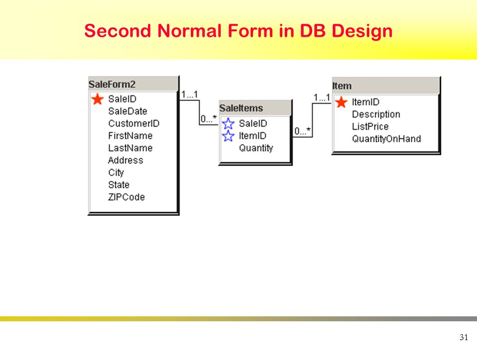 31 Second Normal Form in DB Design