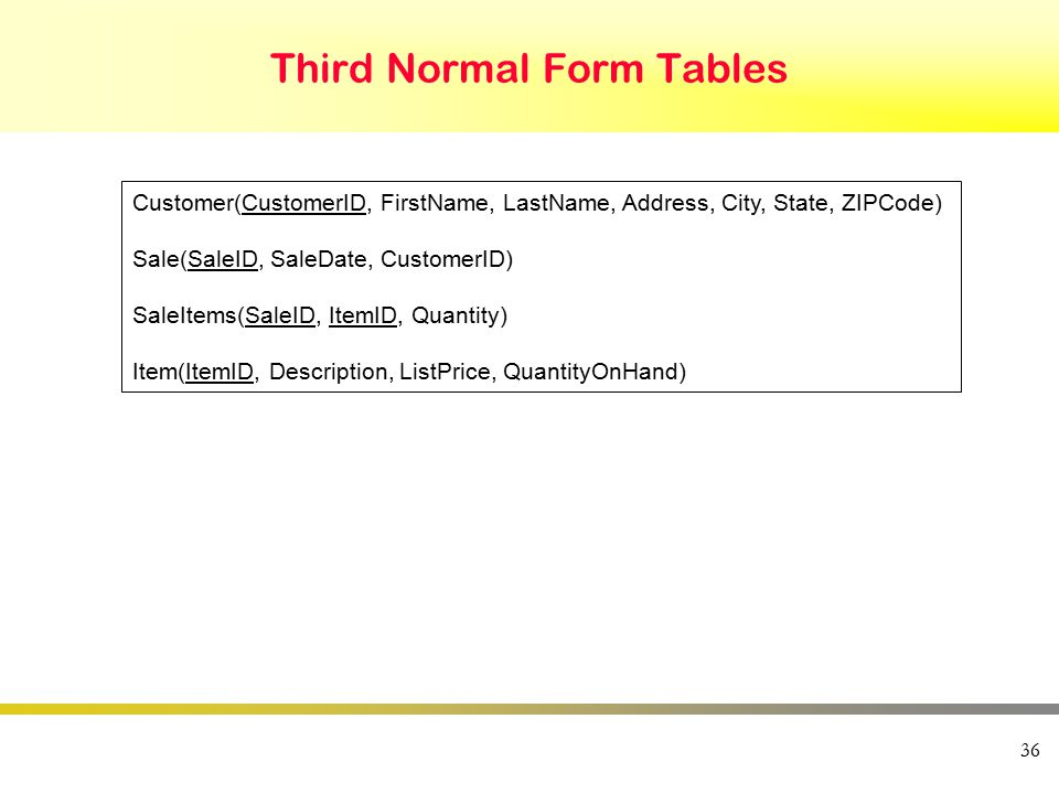 36 Third Normal Form Tables Customer(CustomerID, FirstName, LastName, Address, City, State, ZIPCode) Sale(SaleID, SaleDate, CustomerID) SaleItems(SaleID, ItemID, Quantity) Item(ItemID, Description, ListPrice, QuantityOnHand)