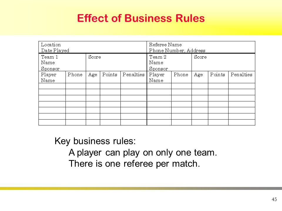 45 Effect of Business Rules Key business rules: A player can play on only one team. There is one referee per match.