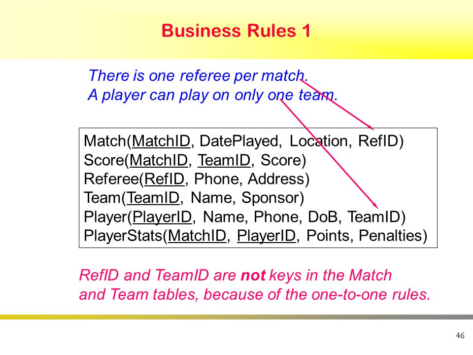 46 Business Rules 1 There is one referee per match.