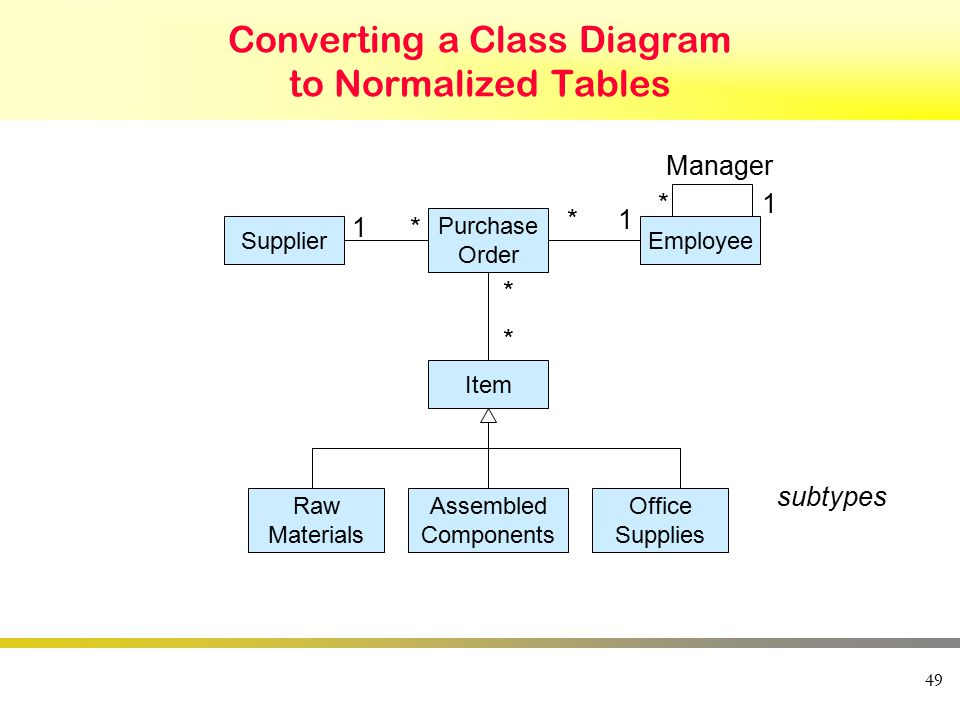 49 Converting a Class Diagram to Normalized Tables Supplier Purchase Order Item Raw Materials Assembled Components Office Supplies Employee Manager 1* 1* * * subtypes 1*