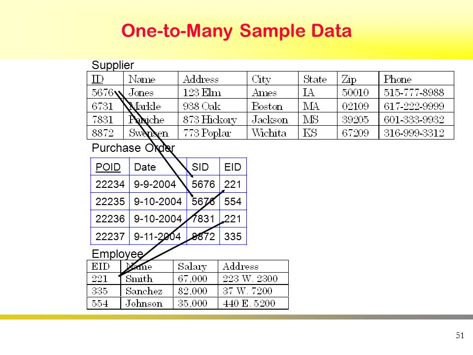 51 One-to-Many Sample Data Supplier Employee Purchase Order POIDDateSIDEID 222349-9-20045676221 222359-10-20045676554 222369-10-20047831221 222379-11-