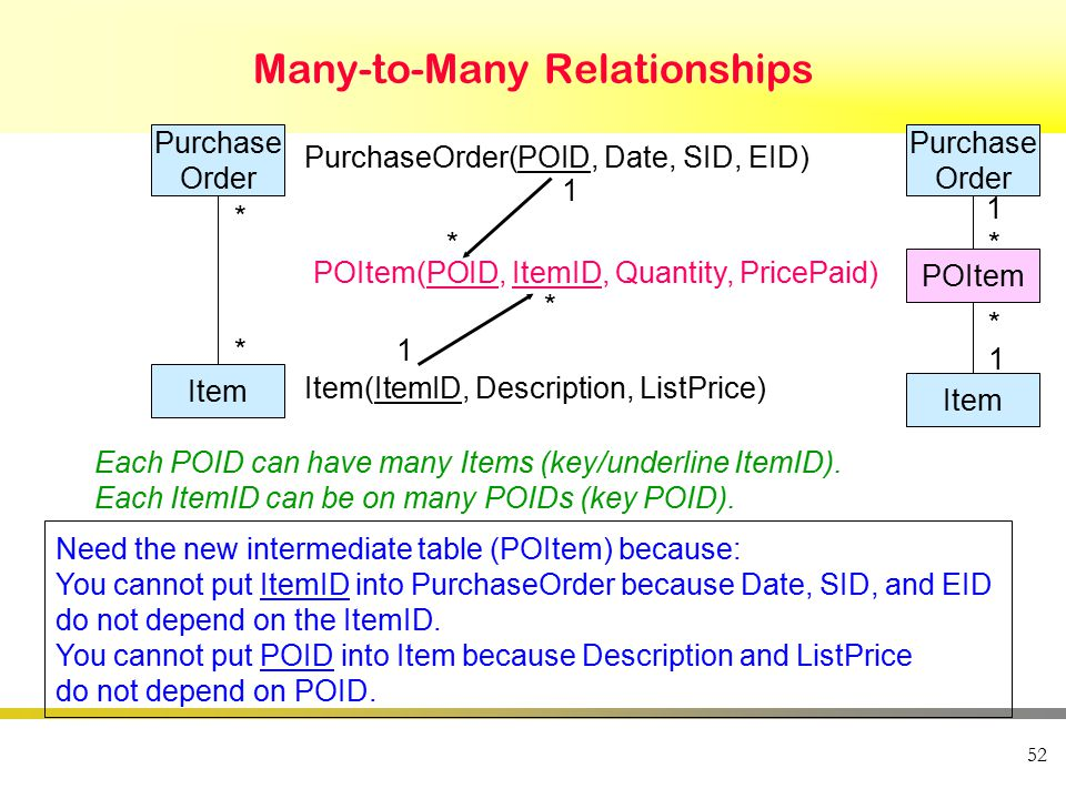 52 Many-to-Many Relationships Purchase Order Item * * PurchaseOrder(POID, Date, SID, EID) POItem(POID, ItemID, Quantity, PricePaid) Item(ItemID, Descr