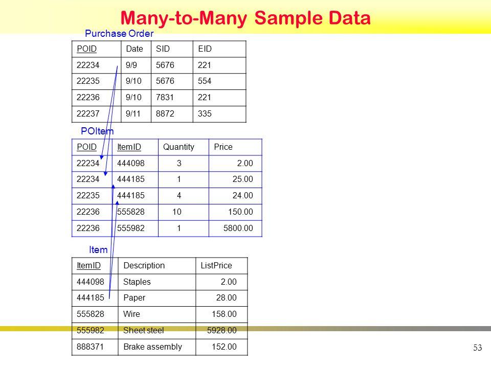 Many-to-Many Sample Data 53 POIDDateSIDEID 222349/95676221 222359/105676554 222369/107831221 222379/118872335 POIDItemIDQuantityPrice 2223444409832.00