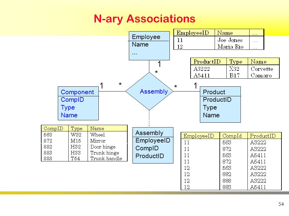 54 N-ary Associations Employee Name...