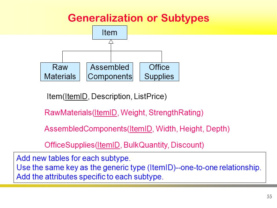 Generalization or Subtypes 55 Item Raw Materials Assembled Components Office Supplies Item(ItemID, Description, ListPrice) RawMaterials(ItemID, Weight