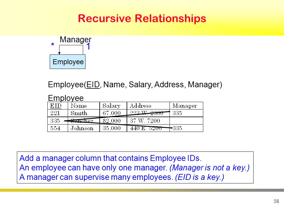 58 Recursive Relationships Employee Manager Employee Employee(EID, Name, Salary, Address, Manager) 1* Add a manager column that contains Employee IDs.