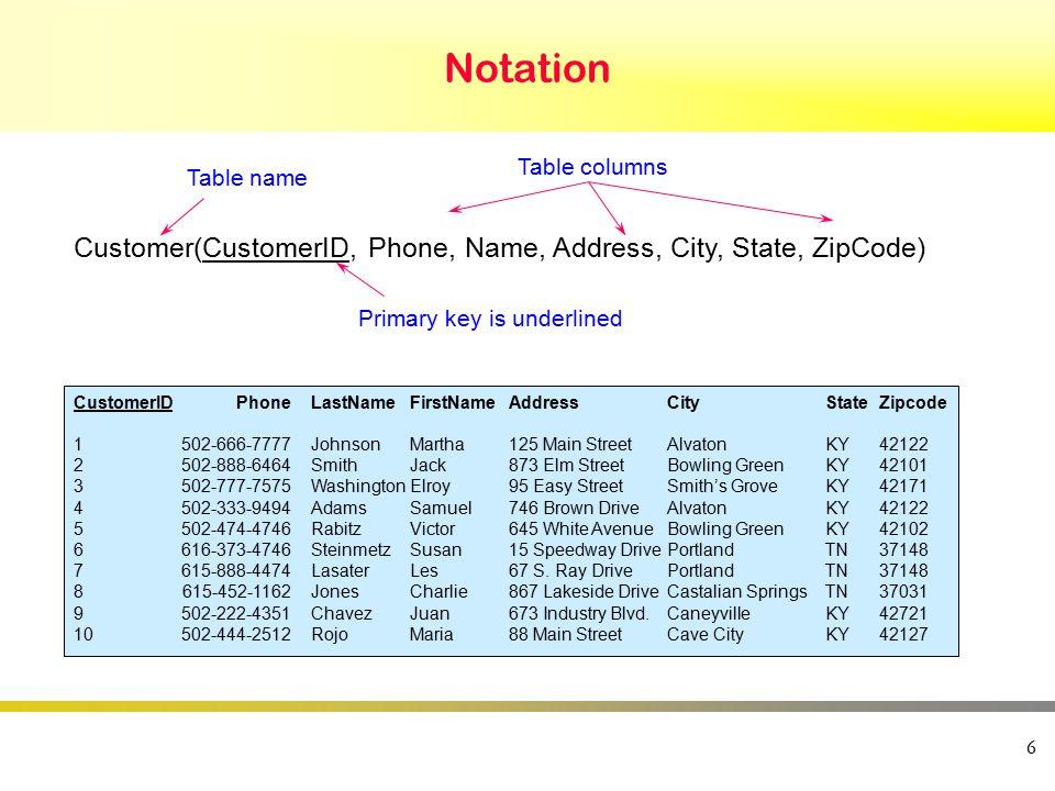 Notation 6 Table name Primary key is underlined Table columns Customer(CustomerID, Phone, Name, Address, City, State, ZipCode) CustomerIDPhoneLastName