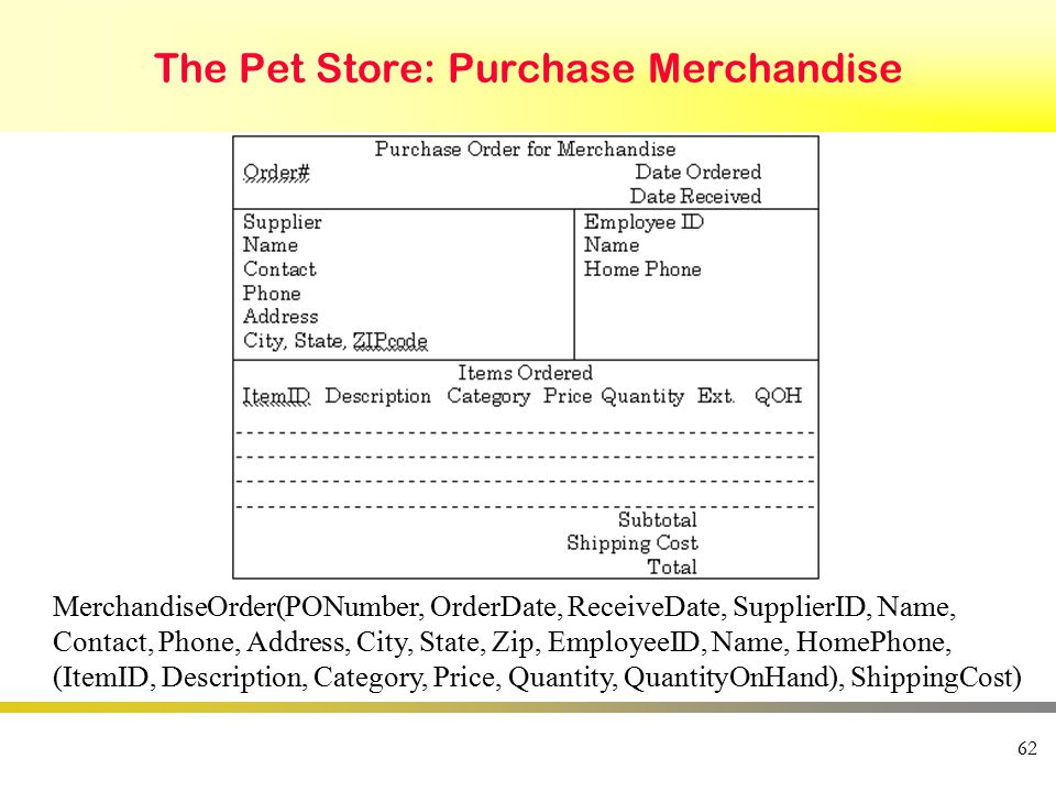 62 The Pet Store: Purchase Merchandise MerchandiseOrder(PONumber, OrderDate, ReceiveDate, SupplierID, Name, Contact, Phone, Address, City, State, Zip, EmployeeID, Name, HomePhone, (ItemID, Description, Category, Price, Quantity, QuantityOnHand), ShippingCost)