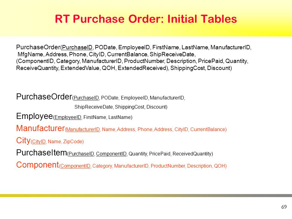 69 RT Purchase Order: Initial Tables PurchaseOrder (PurchaseID, PODate, EmployeeID, FirstName, LastName, ManufacturerID, MfgName, Address, Phone, City