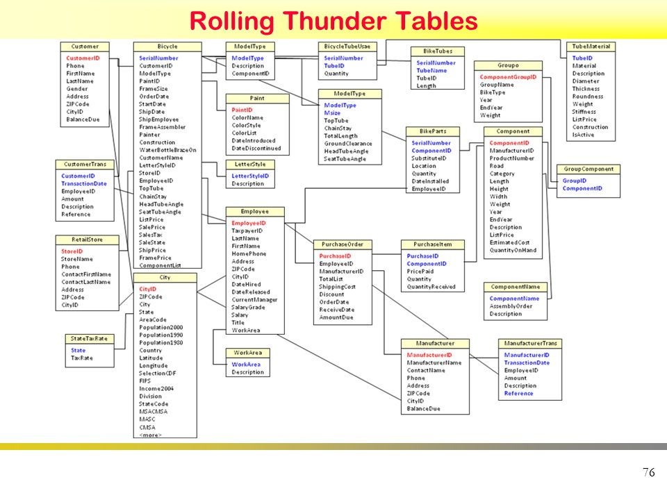 Rolling Thunder Tables 76