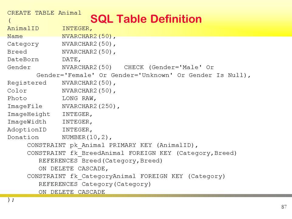 SQL Table Definition 87 CREATE TABLE Animal ( AnimalID INTEGER, Name NVARCHAR2(50), Category NVARCHAR2(50), Breed NVARCHAR2(50), DateBorn DATE, Gender