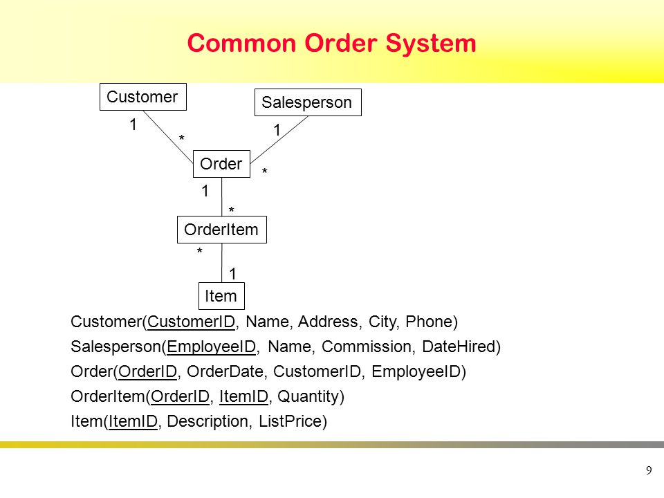 9 Common Order System Customer Order Salesperson Item OrderItem 1 * 1 * 1 1 * * Customer(CustomerID, Name, Address, City, Phone) Salesperson(EmployeeID, Name, Commission, DateHired) Order(OrderID, OrderDate, CustomerID, EmployeeID) OrderItem(OrderID, ItemID, Quantity) Item(ItemID, Description, ListPrice)