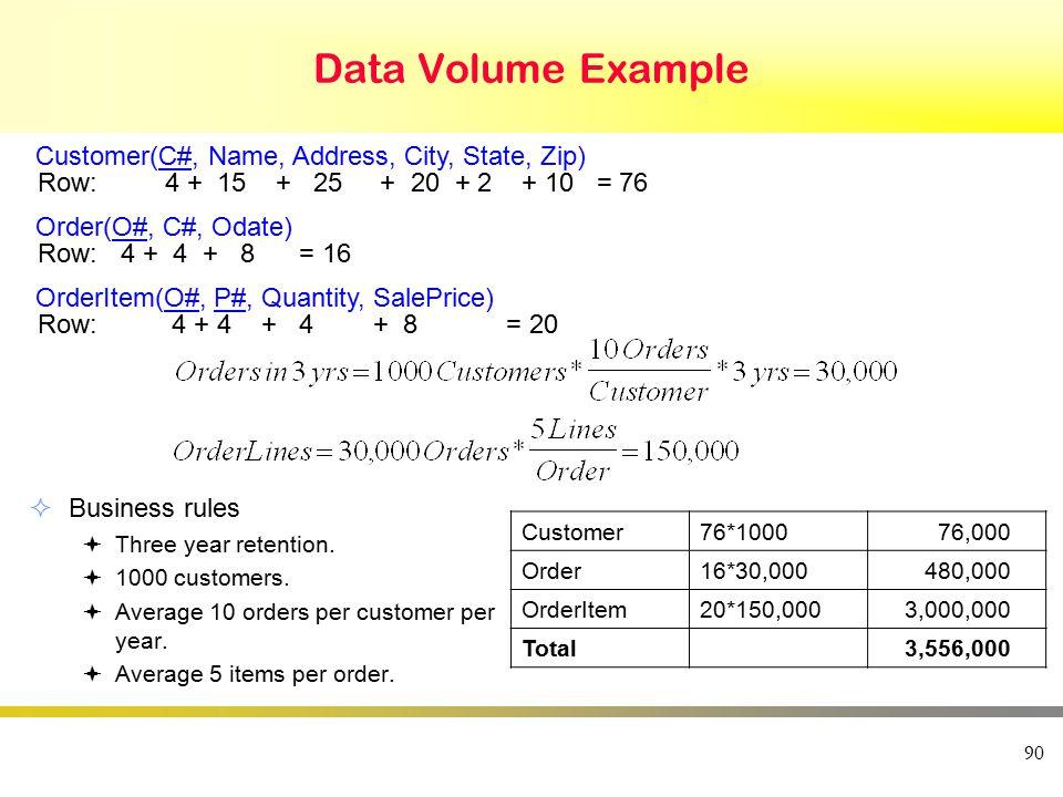 Data Volume Example  Business rules  Three year retention.  1000 customers.  Average 10 orders per customer per year.  Average 5 items per order.