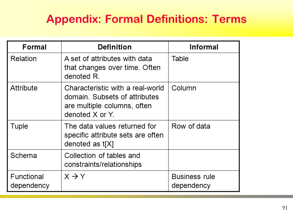 Appendix: Formal Definitions: Terms FormalDefinitionInformal RelationA set of attributes with data that changes over time. Often denoted R. Table Attr