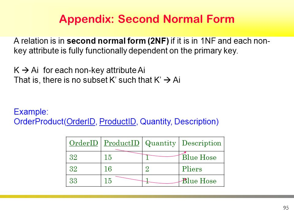 95 Appendix: Second Normal Form A relation is in second normal form (2NF) if it is in 1NF and each non- key attribute is fully functionally dependent