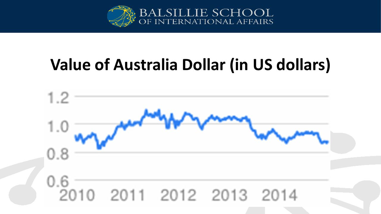 Value of Australia Dollar (in US dollars)